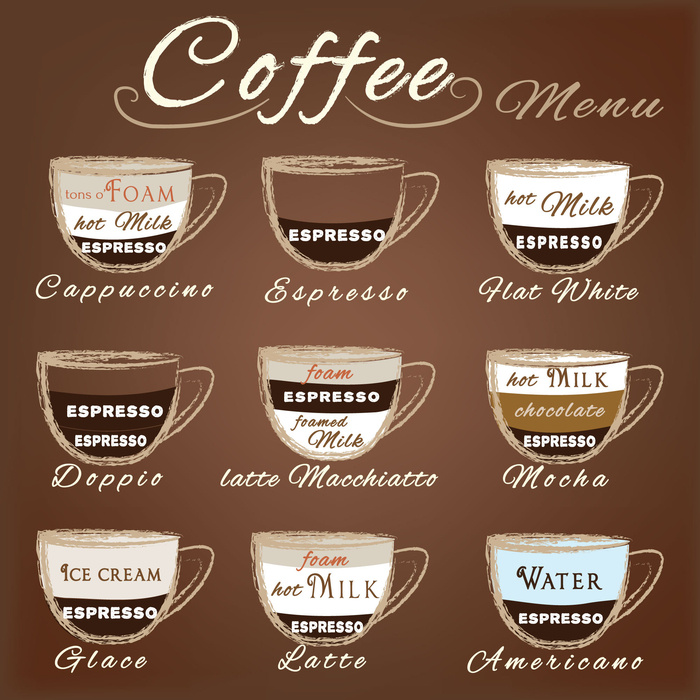 "An infographic titled ""coffee menu"" with pictures of the different types of espresso beverages and their components labeled."