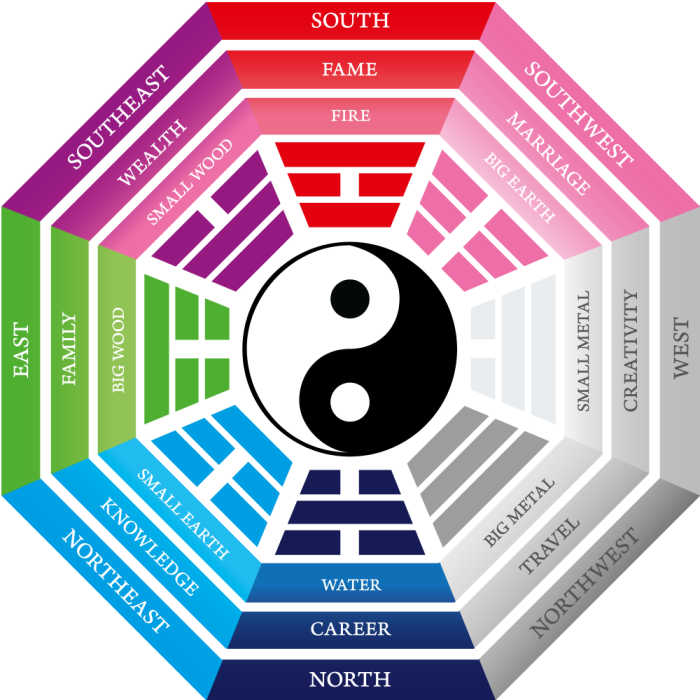 Yingyang and the five elements in a circle for fengshui.