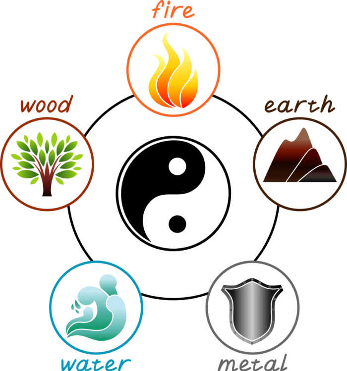 Chart showing the five elements - metal, water, wood, eaerth and fire and ying yang symbol.