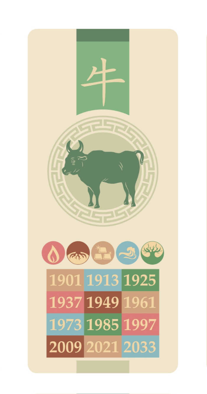 Ox with years for Year of the Ox and five elements.