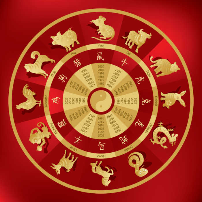 Gold wheel on a red background showing the zodiac animals.
