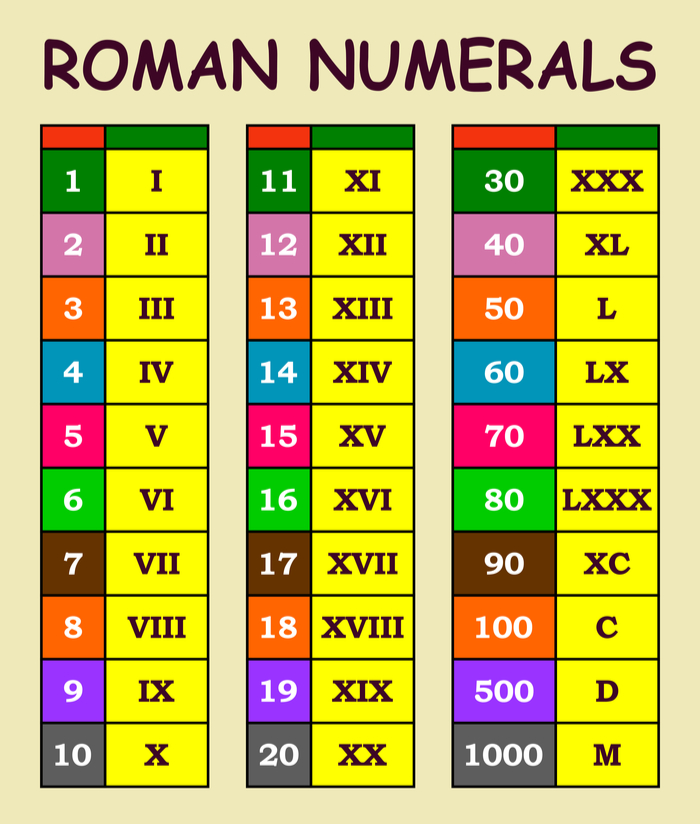 A list of Super Bowl Roman numerals.